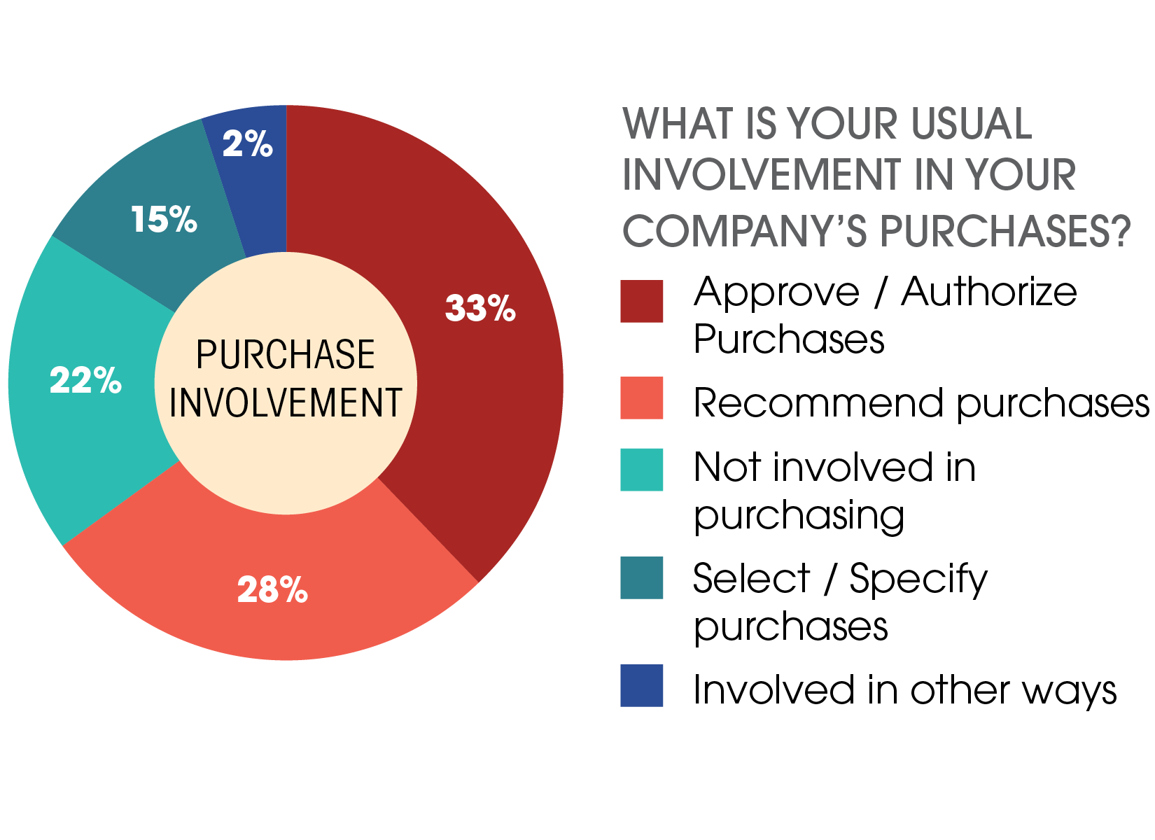 Purchase Involvement