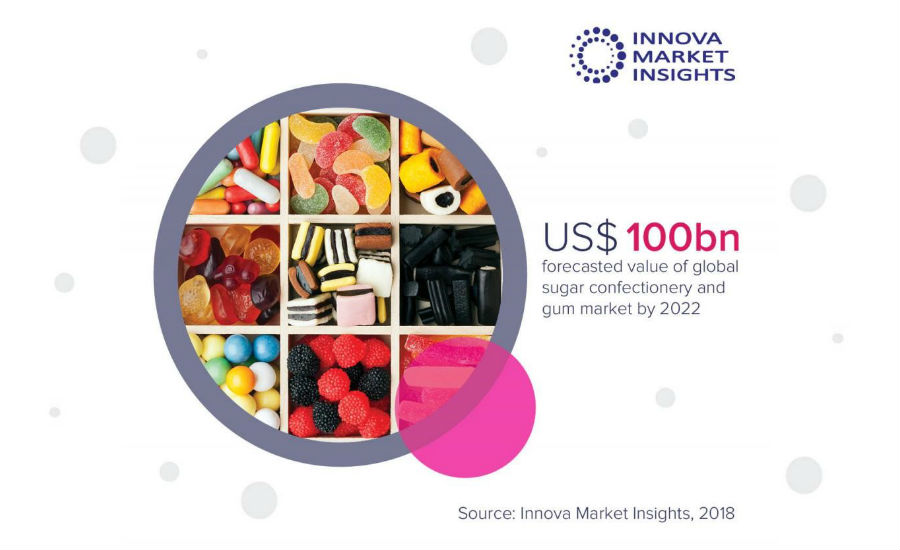 Sugar confectionery Innova Market Insights