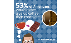 Most Americans (53 percent) said that if pressed, they would rather give up coffee!