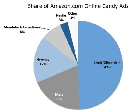 Amazon candy brand sales