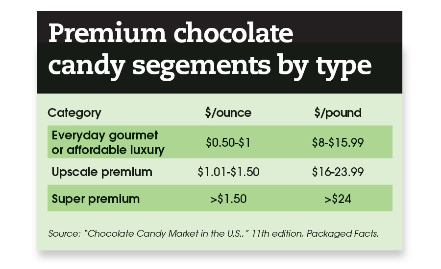 premium candy trends