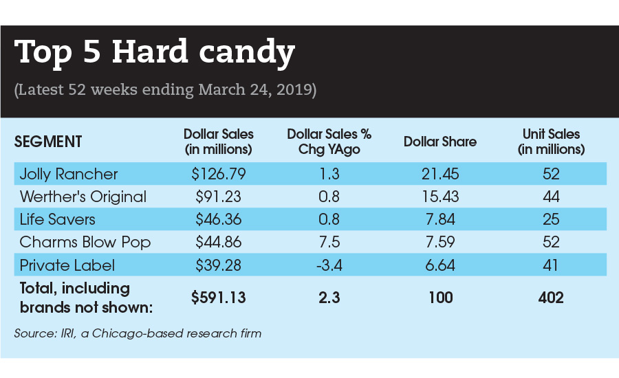 state of the candy industry
