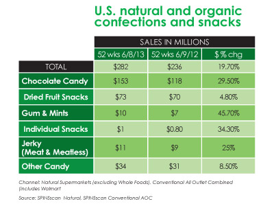 all natural all organic candy trends