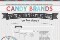 candy and social media